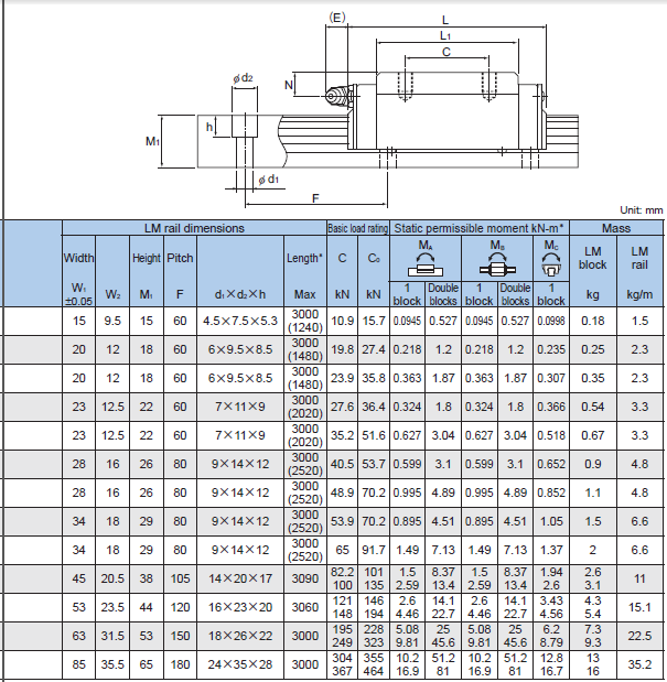 Slide Block HSR20R1SS GK Linear Motion Ball Bearing 20x44x30mm